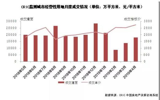 成交规模保持上涨,土拍溢价率创10个月新高