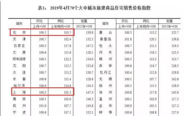 上涨13.3%!4月广州房价领涨北上深!