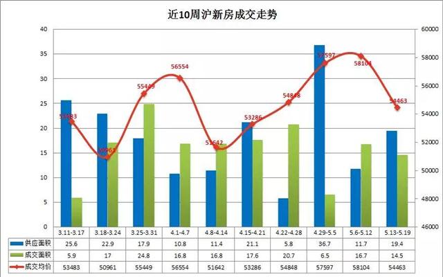 上周沪新房均价54463元/平交易情绪略回落