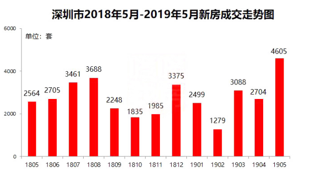 时隔三年,深圳新房月成交重返4000套!